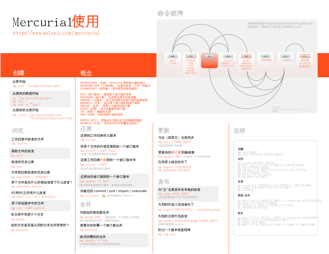 Mercurial-Usage-v1.1_cn.png